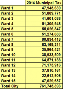 tax by ward