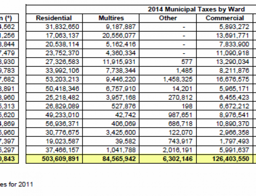 2014 Tax Revenue Breakdown by Ward