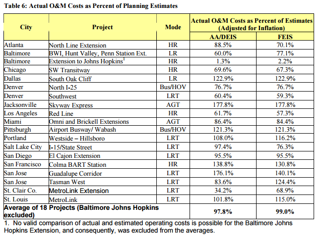 2007 Contractor Assessment Report showing 10 of 18 projects met or exceeded their o&m targets