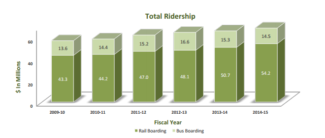 GO Transit has seen their total ridership grow on their rail line while their bus ridership has started to fall.