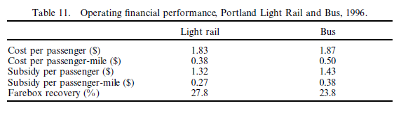 Although LRT is frequently cited as being far less costly on the O&M side vs traditional bus service - The example in Portland shows the costs are nearly the same when broken down per passenger.